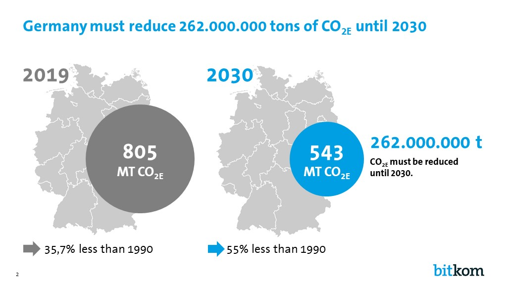 Climate objectives in Germany