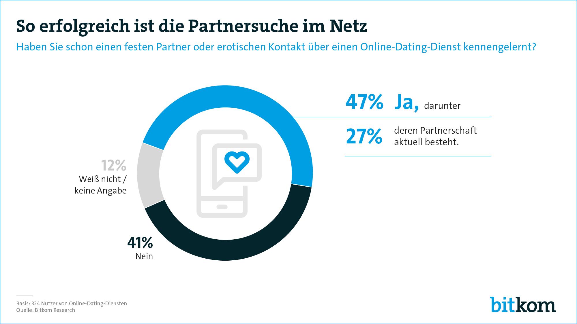 online partnersuche erfolgreich