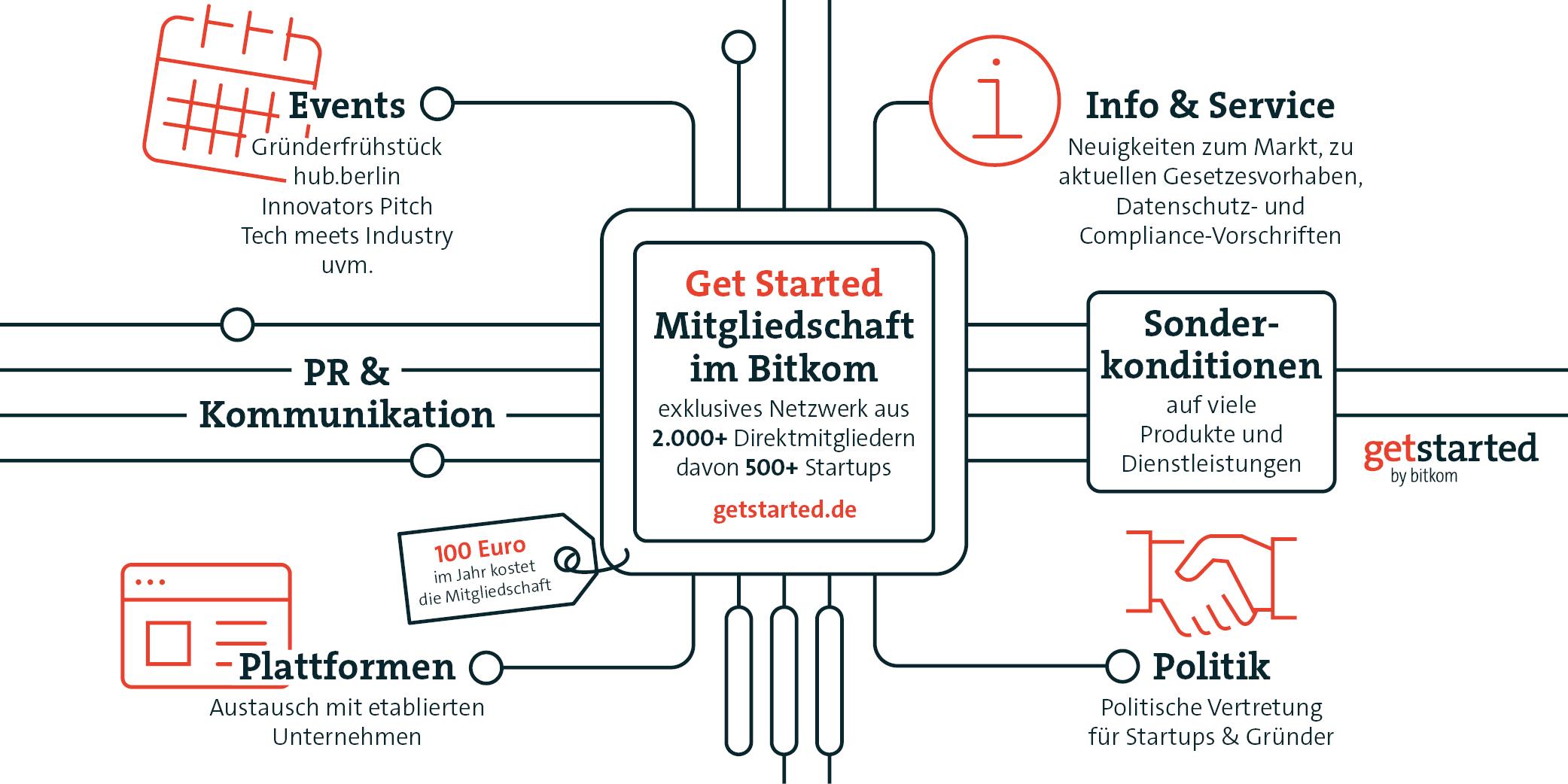 Übersicht Startup-Mitgliedschaft im Bitkom