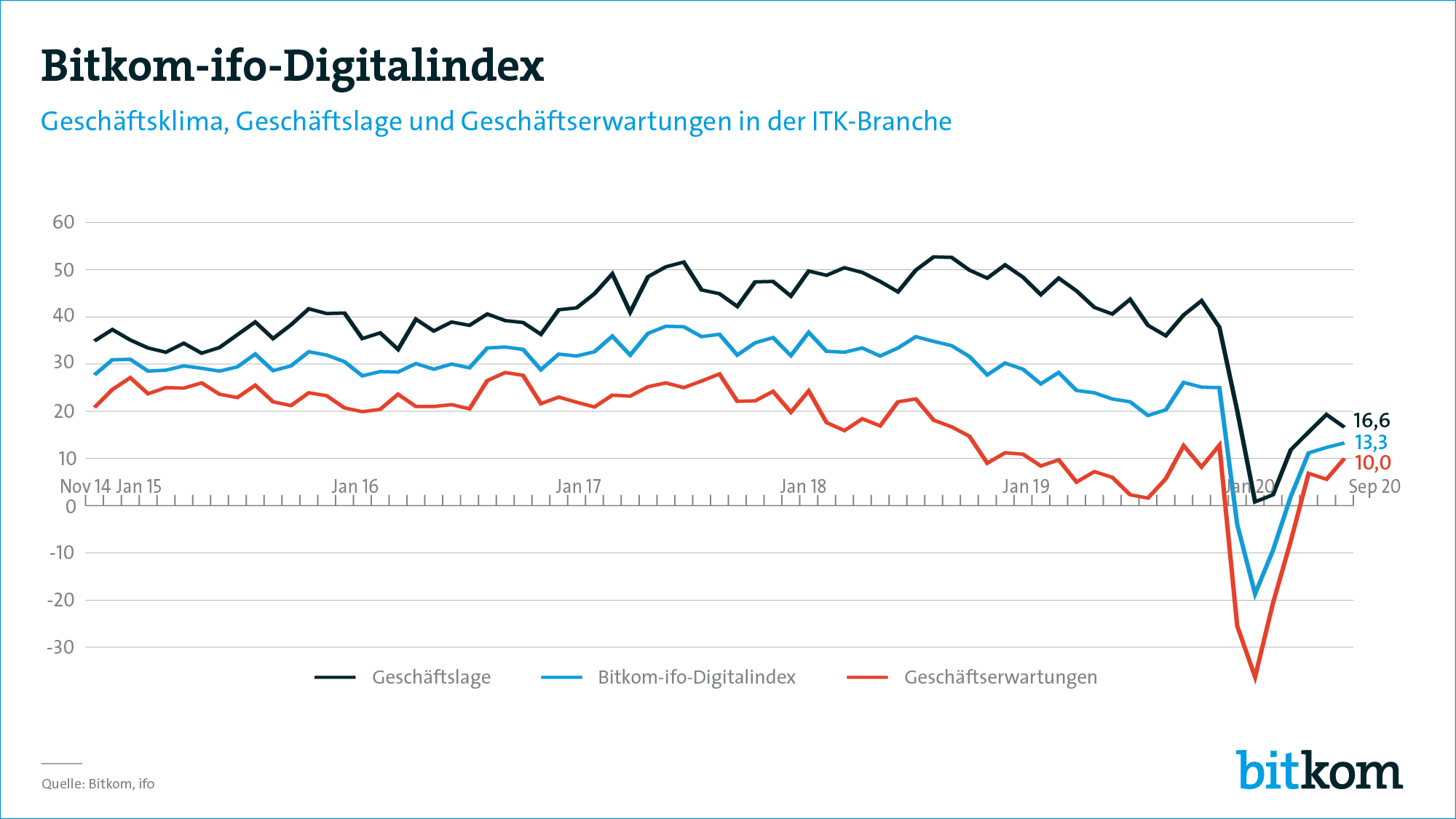 August 2020: Bitkom-ifo-Digitalindex Grafik zum Download
