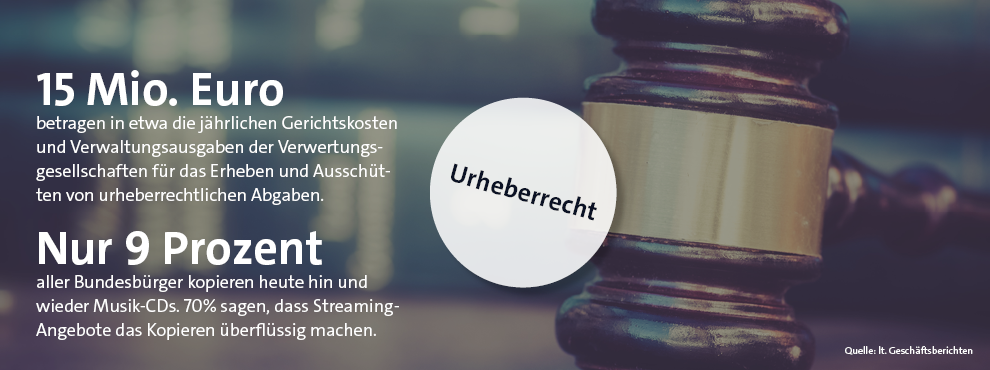 Infografik BTW 2021 Urheberrecht
