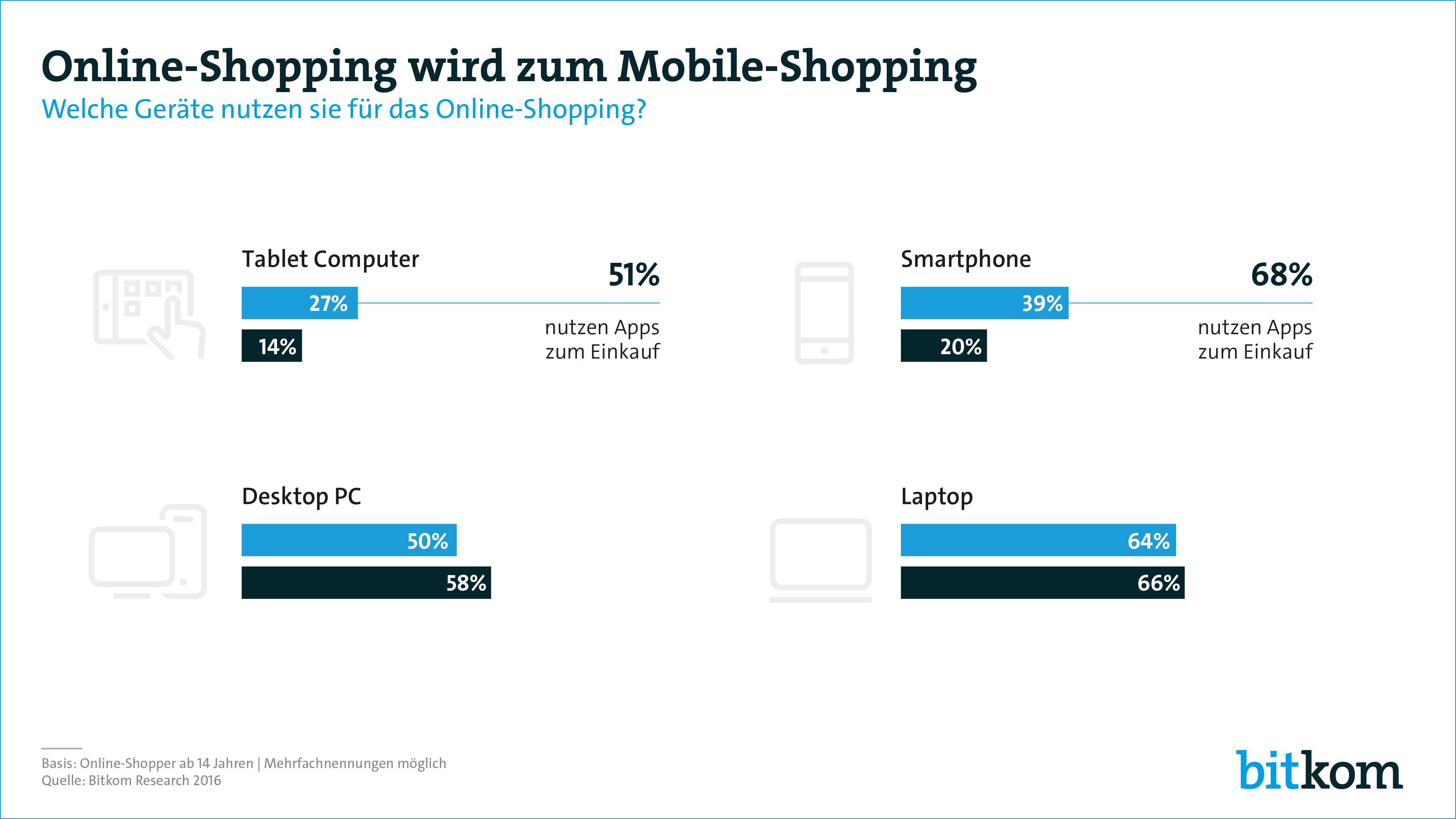 fb22b6943dc0ce ... Pressegrafik  Online-Shopping wird zum Mobile-Shopping (JPG