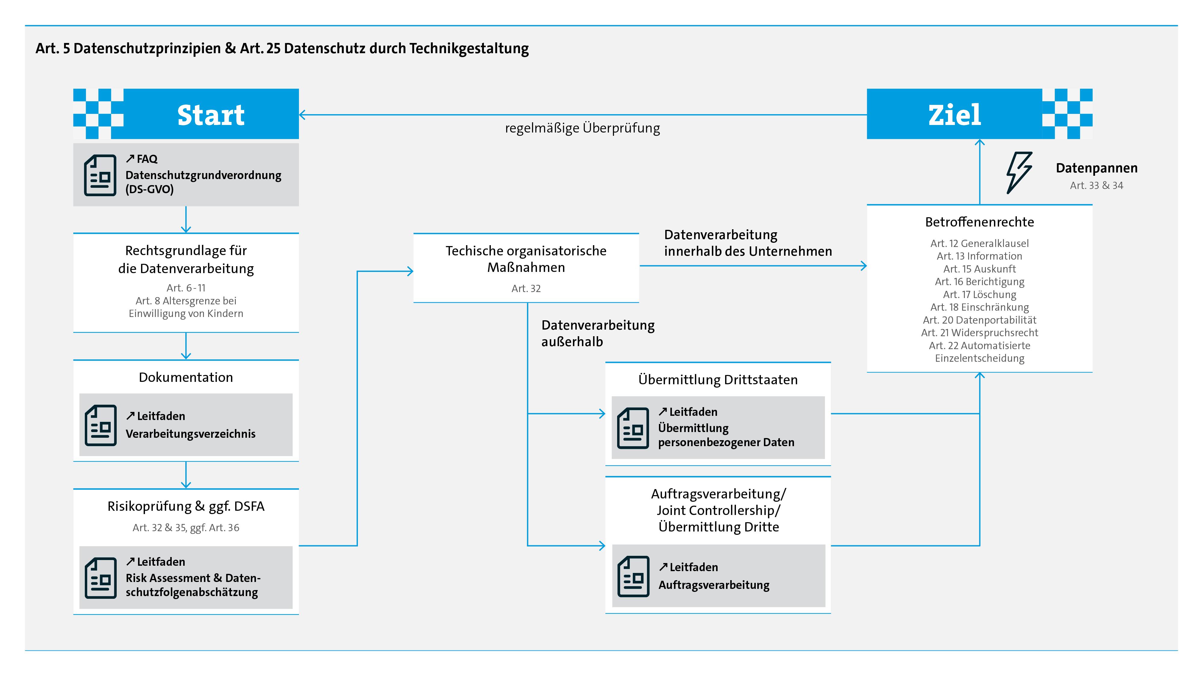 Datenschutzkonforme Datenverarbeitung Nach Der Eu Datenschutz
