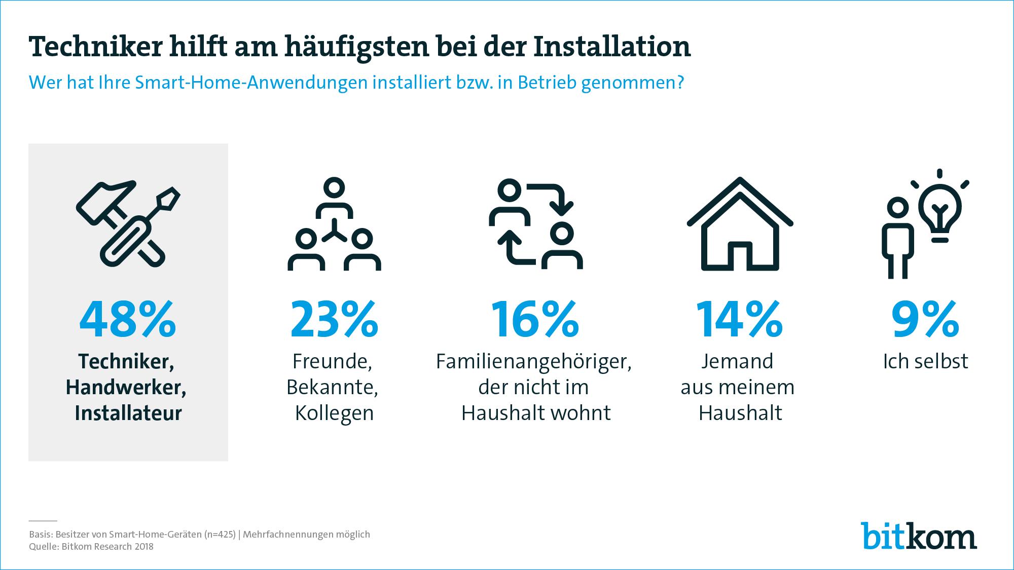 Home Smart Home Jeder Vierte Ist Auf Dem Weg Zum Intelligenten